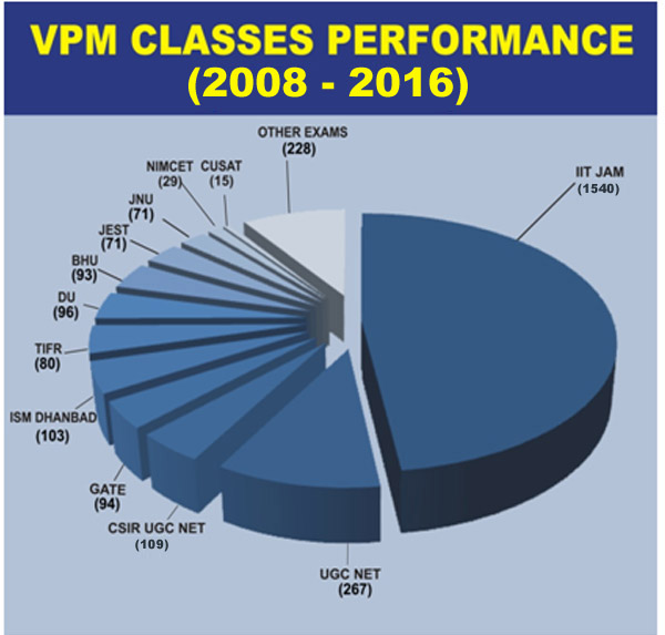 vpm classes total selections