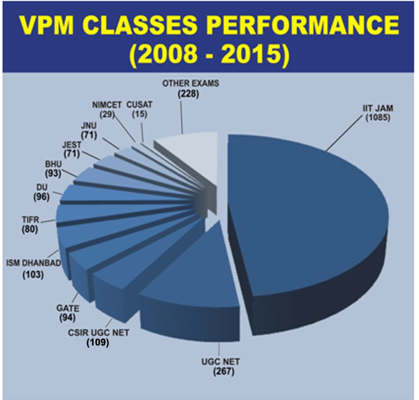 VPM CLASSES totalselections